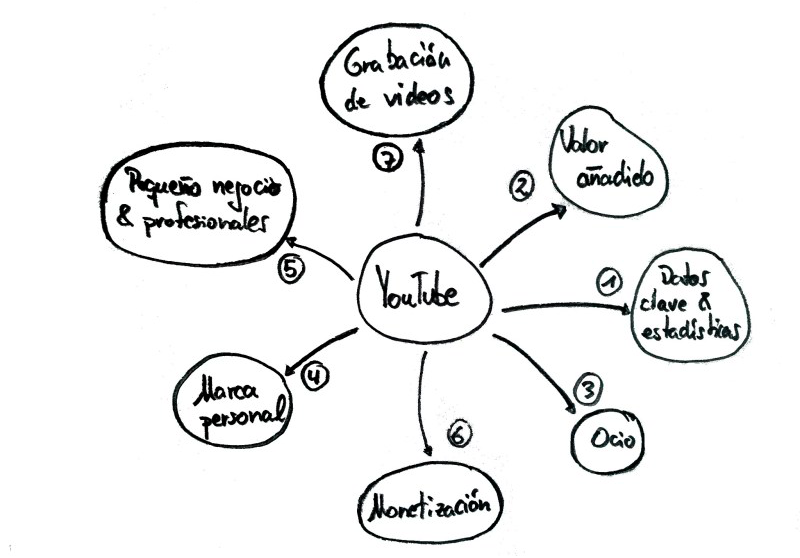 ejemplo de mapa mental